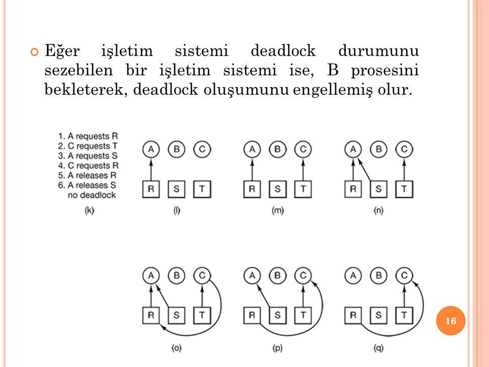 Eğer işletim sistemi deadlock durumunu sezebilen bir işletim sistemi ise, B prosesini bekleterek, deadlock oluşumunu engellemiş olur.