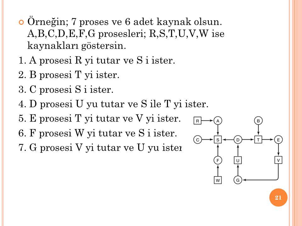 Örneğin; 7 proses ve 6 adet kaynak olsun