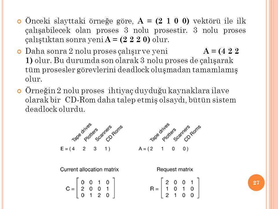 Önceki slayttaki örneğe göre, A = (2 1 0 0) vektörü ile ilk çalışabilecek olan proses 3 nolu prosestir. 3 nolu proses çalıştıktan sonra yeni A = (2 2 2 0) olur.