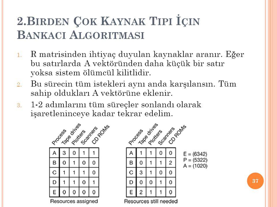 2.Birden Çok Kaynak Tipi İçin Bankaci Algoritmasi
