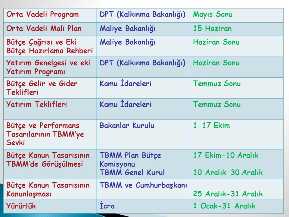 Orta Vadeli Program DPT (Kalkınma Bakanlığı) Mayıs Sonu. Orta Vadeli Mali Plan. Maliye Bakanlığı.
