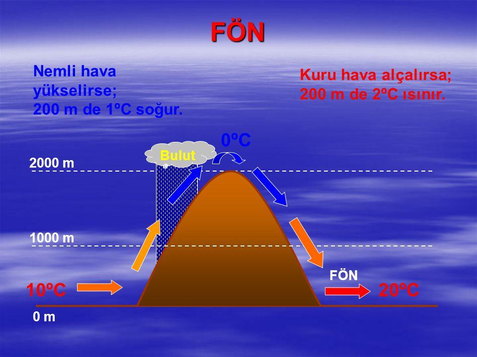 FÖN 0ºC 10ºC 20ºC Nemli hava yükselirse; Kuru hava alçalırsa;