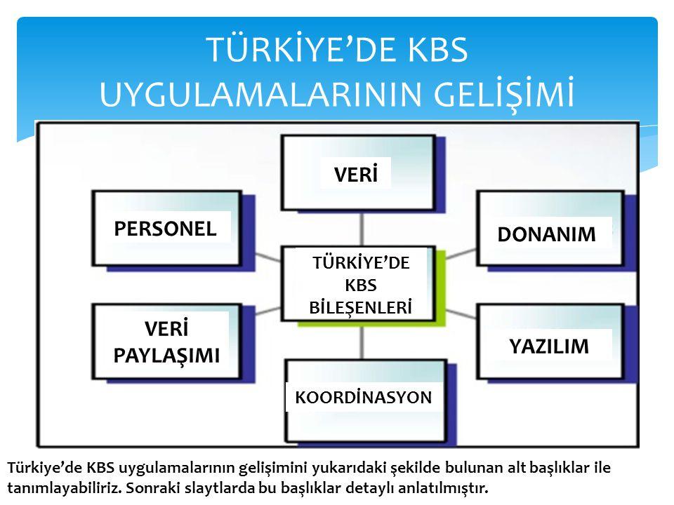 TÜRKİYE'DE KBS UYGULAMALARININ GELİŞİMİ