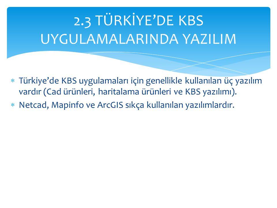 2.3 TÜRKİYE'DE KBS UYGULAMALARINDA YAZILIM