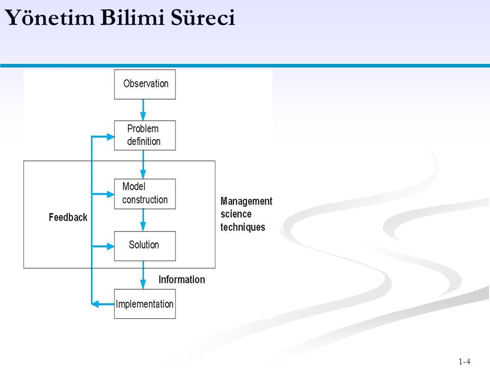 Yönetim Bilimi Süreci