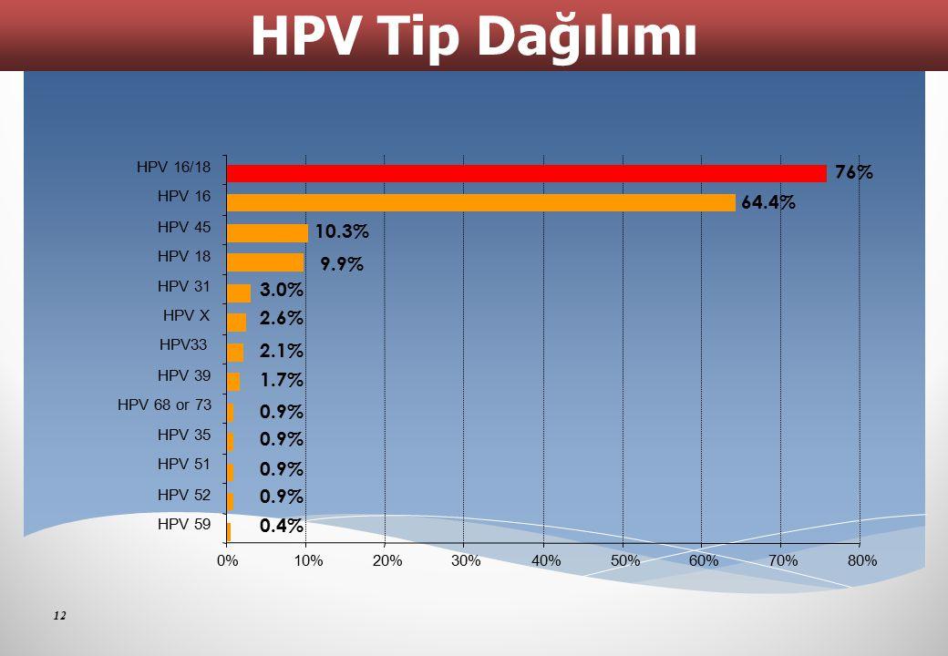 HPV Tip Dağılımı 76% 64.4% 10.3% 9.9% 3.0% 2.6% 2.1% 1.7% 0.9% 0.4% 0%