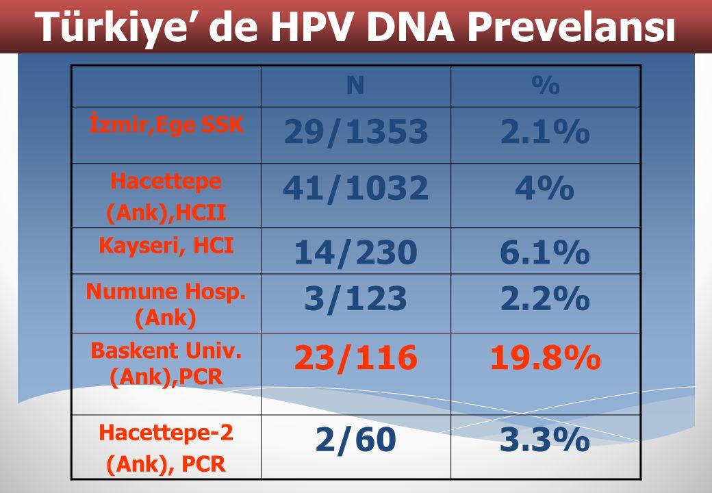 Türkiye' de HPV DNA Prevelansı
