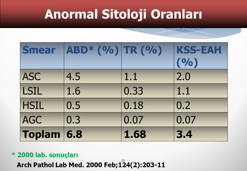 Anormal Sitoloji Oranları Arch Pathol Lab Med. 2000 Feb;124(2):203-11