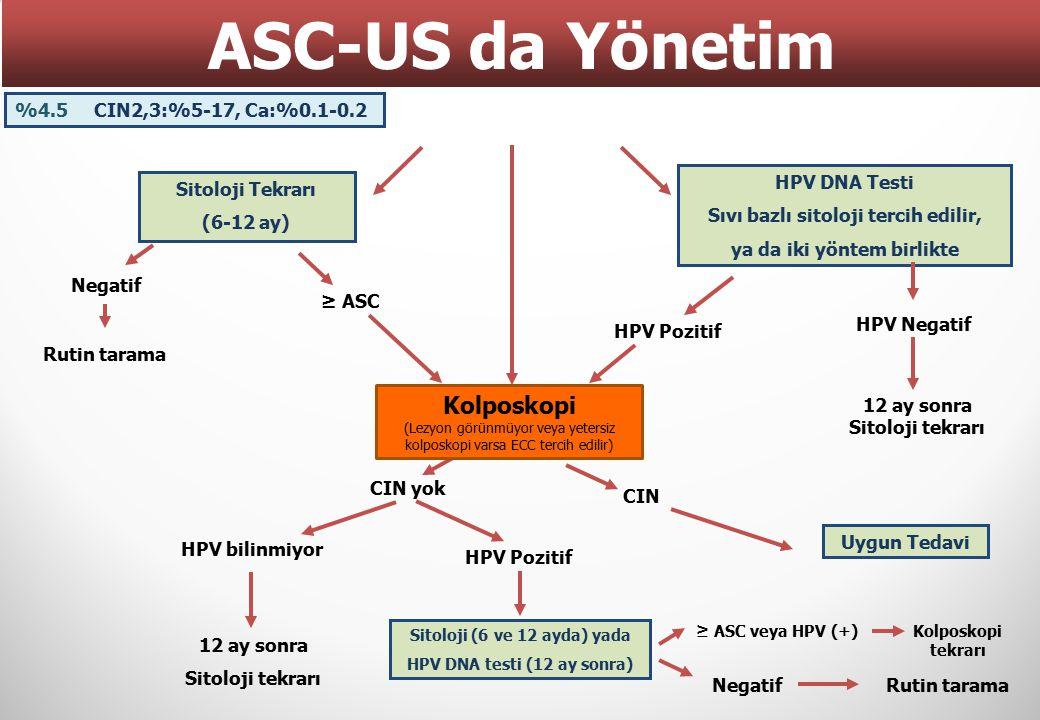 ASC-US da Yönetim %4.5 CIN2,3:%5-17, Ca:%0.1-0.2. HPV DNA Testi. Sıvı bazlı sitoloji tercih edilir,