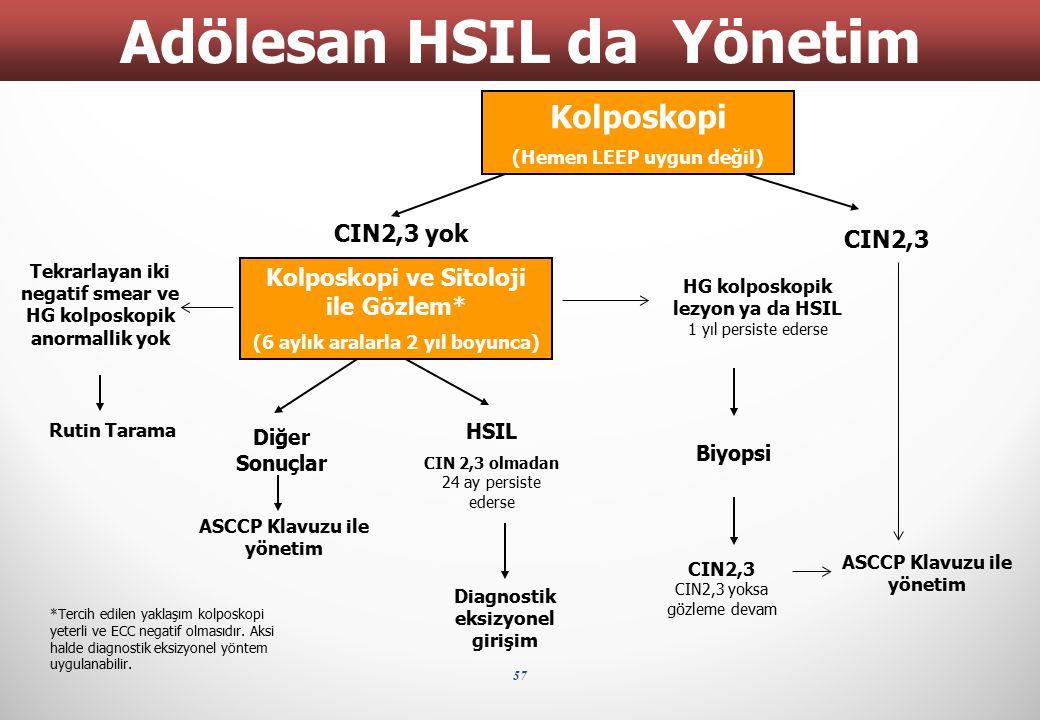 Adölesan HSIL da Yönetim