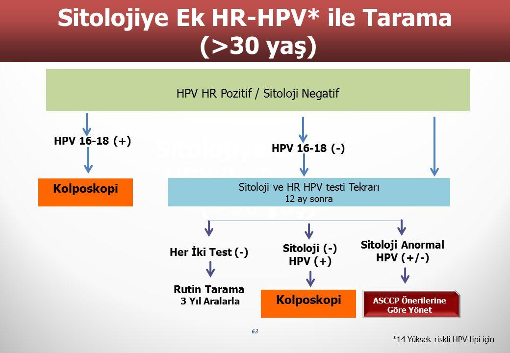 Sitolojiye Ek HPV ile Tarama