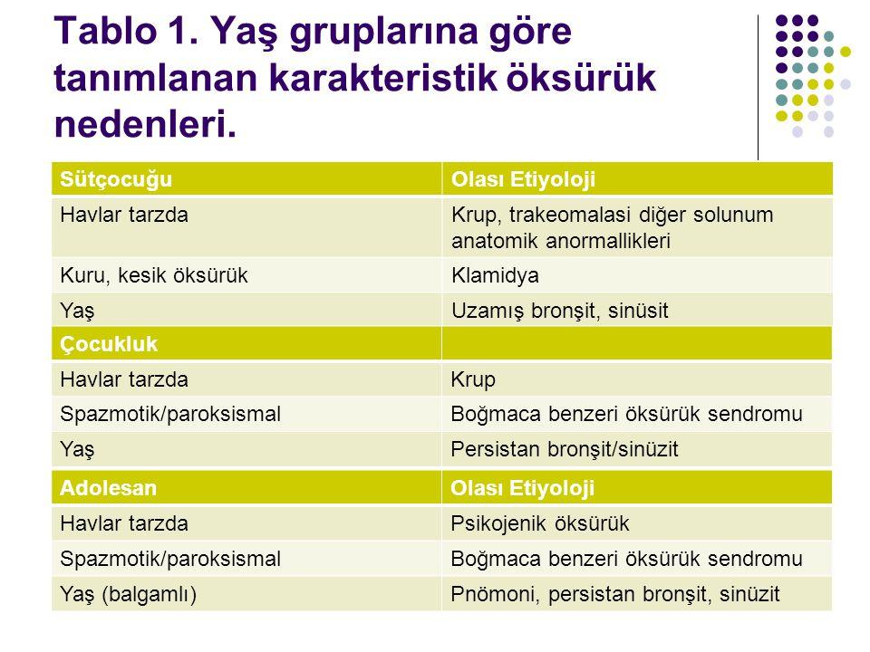 Tablo 1. Yaş gruplarına göre tanımlanan karakteristik öksürük nedenleri.