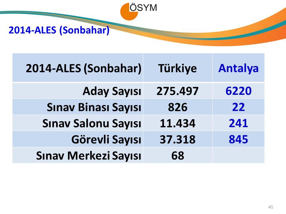 2014-ALES (Sonbahar) Türkiye Antalya Aday Sayısı 275.497 6220