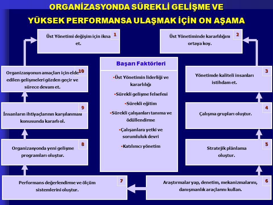 ORGANİZASYONDA SÜREKLİ GELİŞME VE