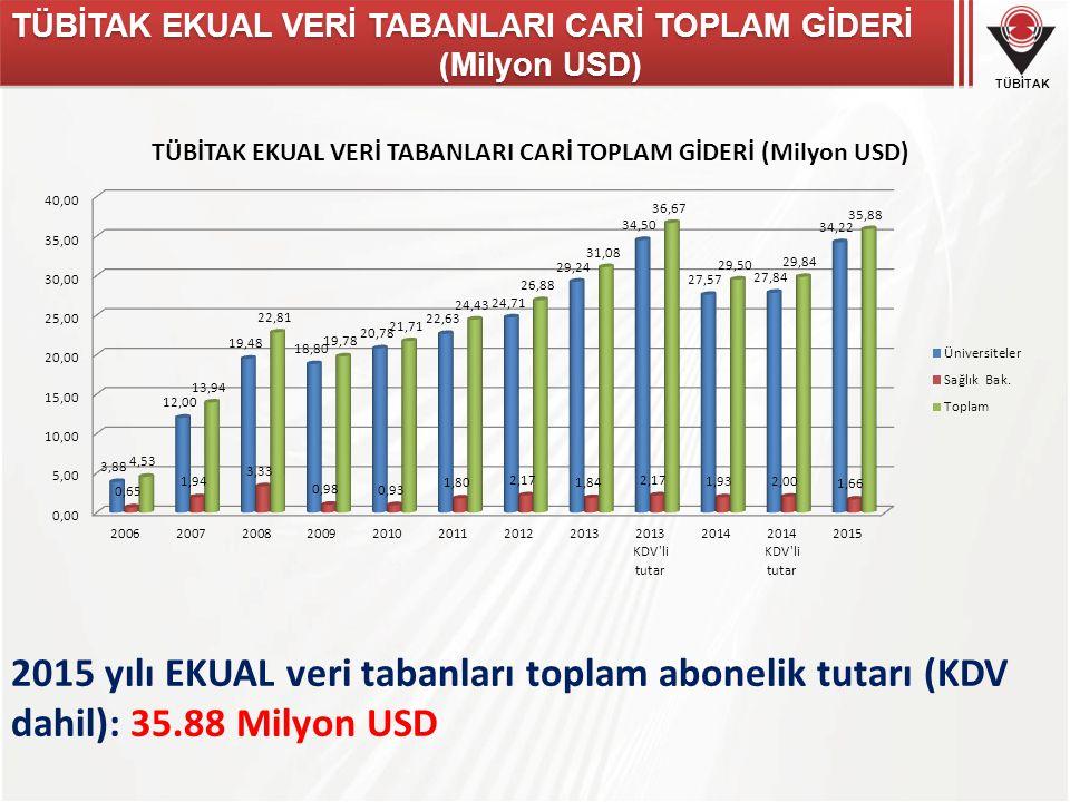 TÜBİTAK EKUAL VERİ TABANLARI CARİ TOPLAM GİDERİ (Milyon USD)