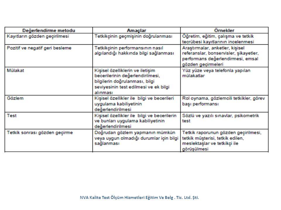 NVA Kalite Test Ölçüm Hizmetleri Eğitim Ve Belg . Tic. Ltd. Şti.