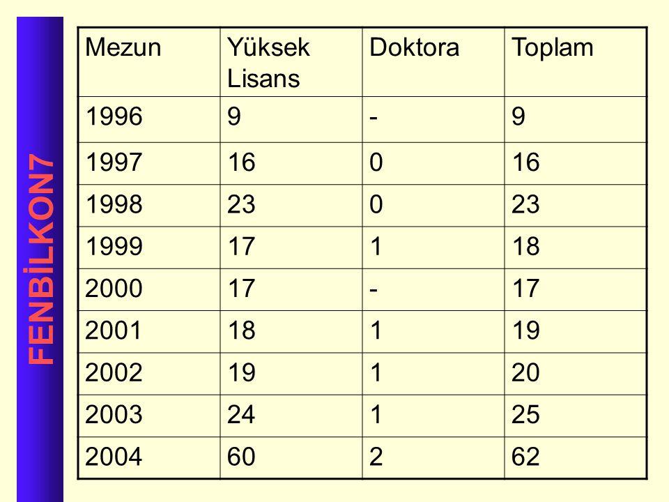 FENBİLKON7 Mezun Yüksek Lisans Doktora Toplam 1996 9 - 1997 16 1998 23