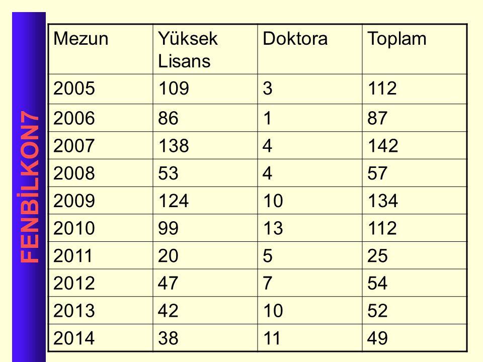 FENBİLKON7 Mezun Yüksek Lisans Doktora Toplam 2005 109 3 112 2006 86 1