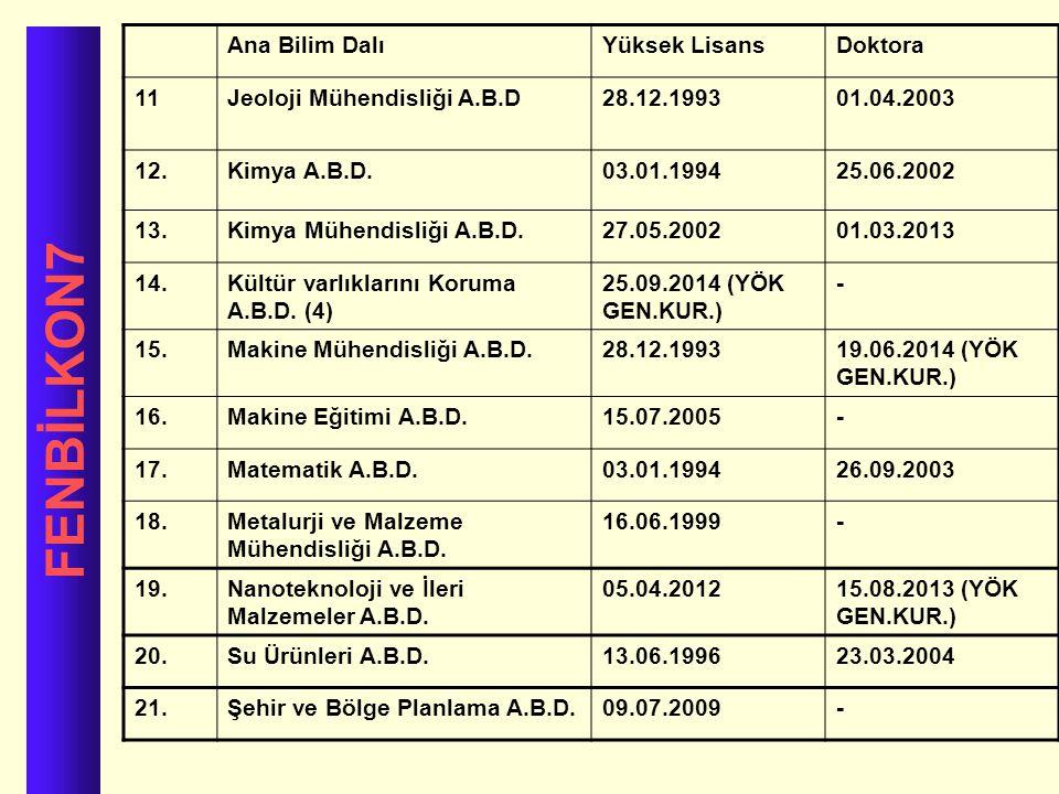 FENBİLKON7 Ana Bilim Dalı Yüksek Lisans Doktora 11