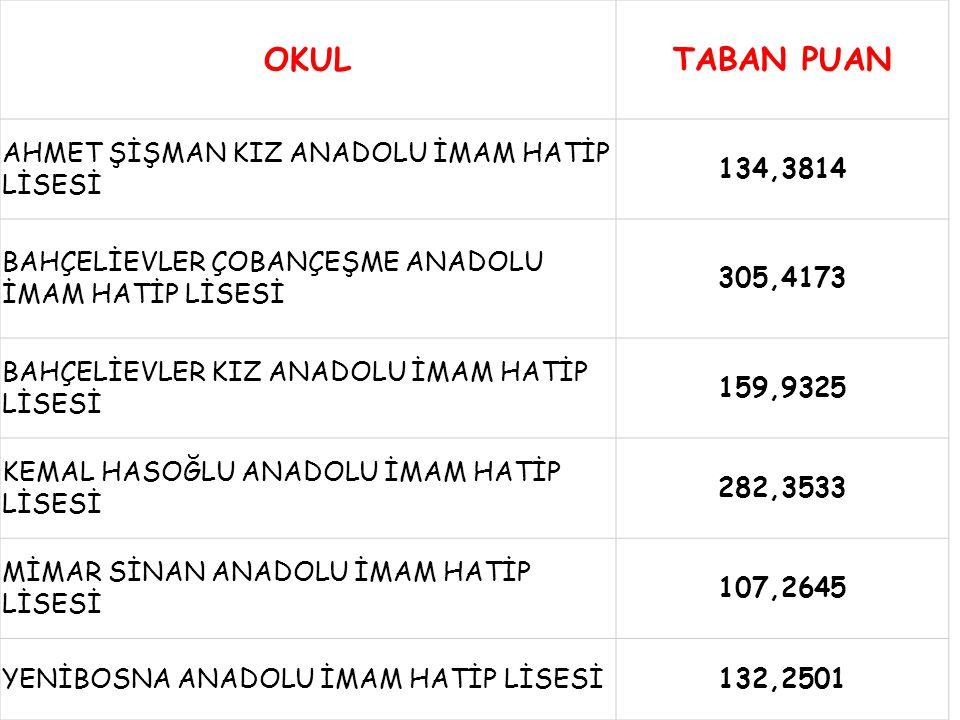 OKUL TABAN PUAN AHMET ŞİŞMAN KIZ ANADOLU İMAM HATİP LİSESİ 134,3814