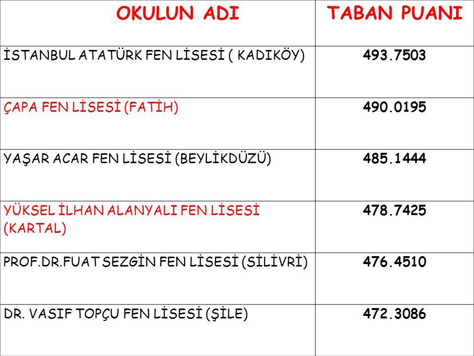 OKULUN ADI TABAN PUANI İSTANBUL ATATÜRK FEN LİSESİ ( KADIKÖY) 493.7503