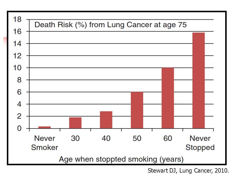 Stewart DJ, Lung Cancer, 2010.