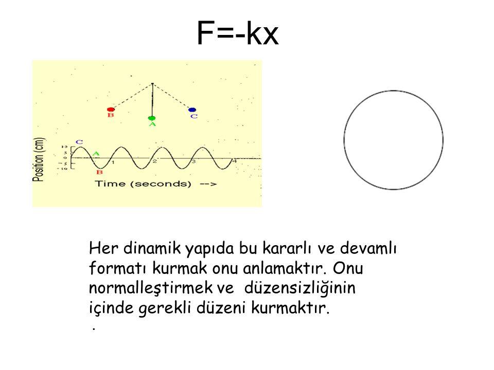 F=-kx