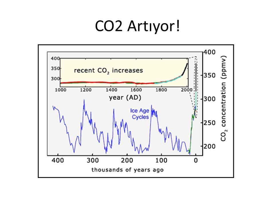 CO2 Artıyor!