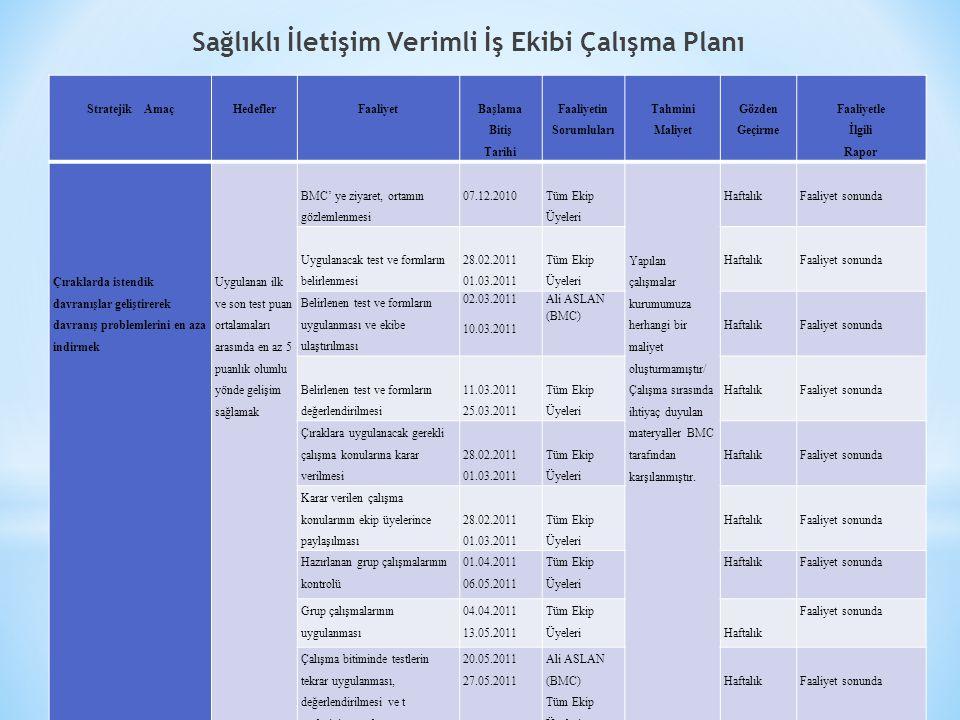 Sağlıklı İletişim Verimli İş Ekibi Çalışma Planı