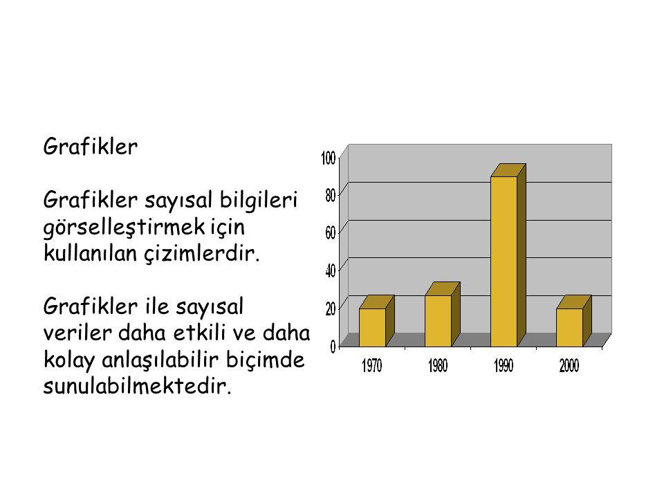 Grafikler Grafikler sayısal bilgileri görselleştirmek için kullanılan çizimlerdir.