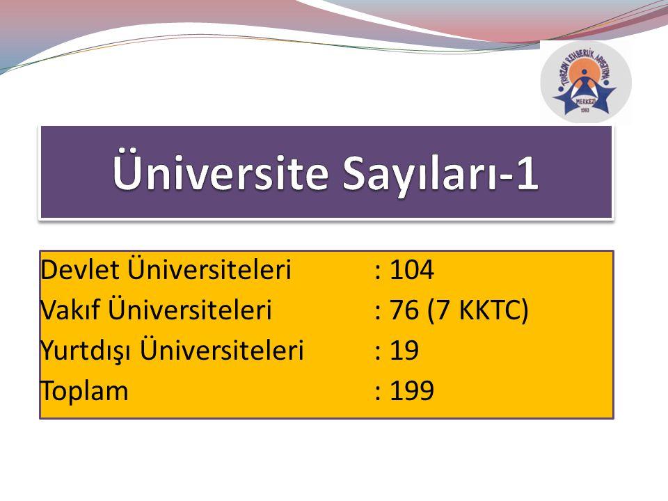 Üniversite Sayıları-1 Devlet Üniversiteleri : 104