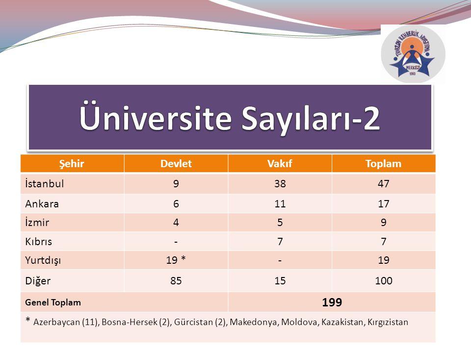 Üniversite Sayıları-2 199 Şehir Devlet Vakıf Toplam İstanbul 9 38 47