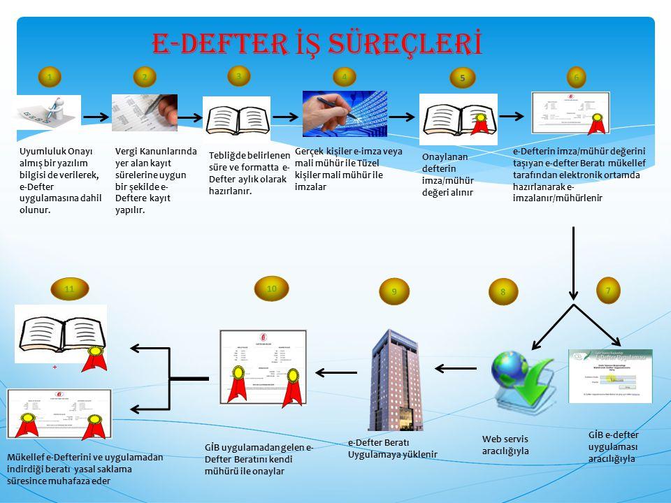E-Defter İŞ Süreçlerİ 1. Uyumluluk Onayı almış bir yazılım bilgisi de verilerek, e-Defter uygulamasına dahil olunur.
