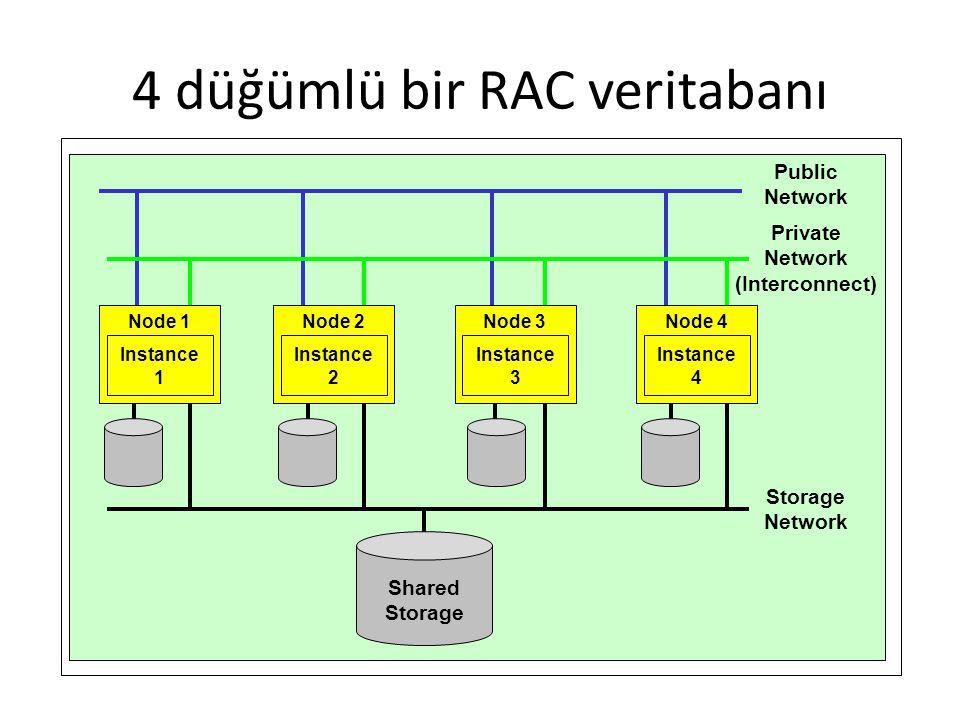 4 düğümlü bir RAC veritabanı