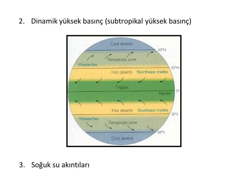 Dinamik yüksek basınç (subtropikal yüksek basınç)
