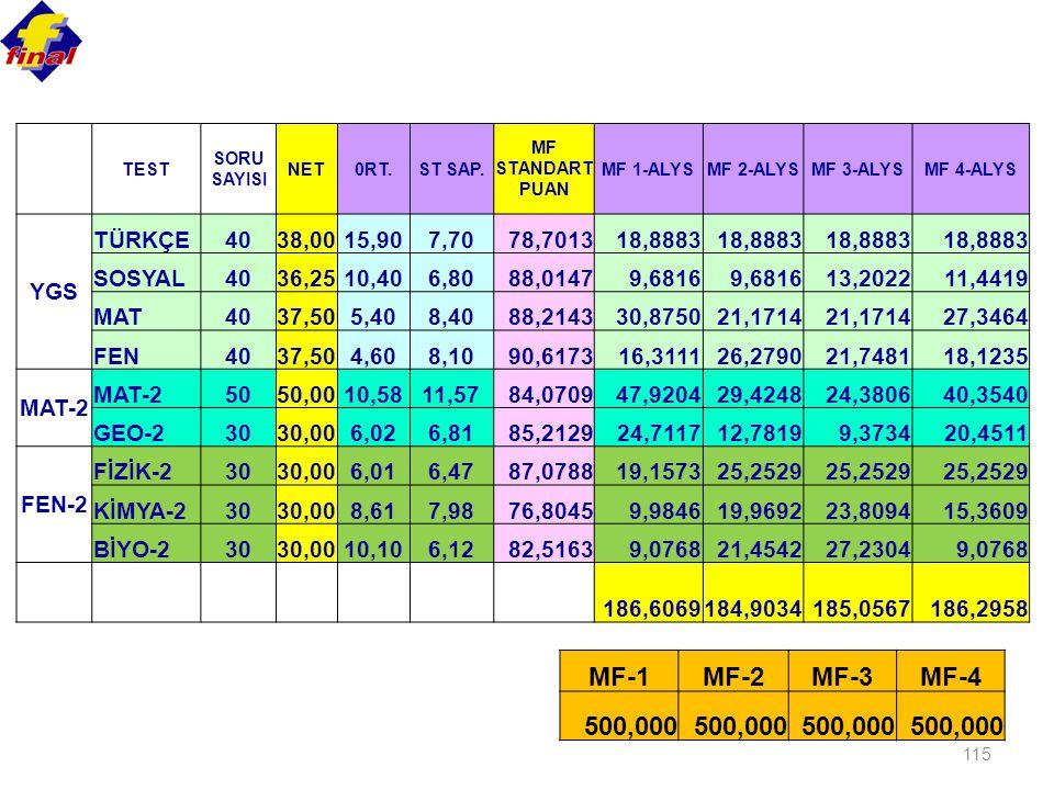 MF-1 MF-2 MF-3 MF-4 500,000 YGS TÜRKÇE 40 38,00 15,90 7,70 78,7013