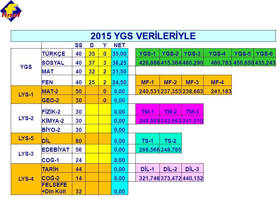 2015 YGS VERİLERİYLE SS D Y NET YGS TÜRKÇE 40 35 35,00 YGS-1 YGS-2