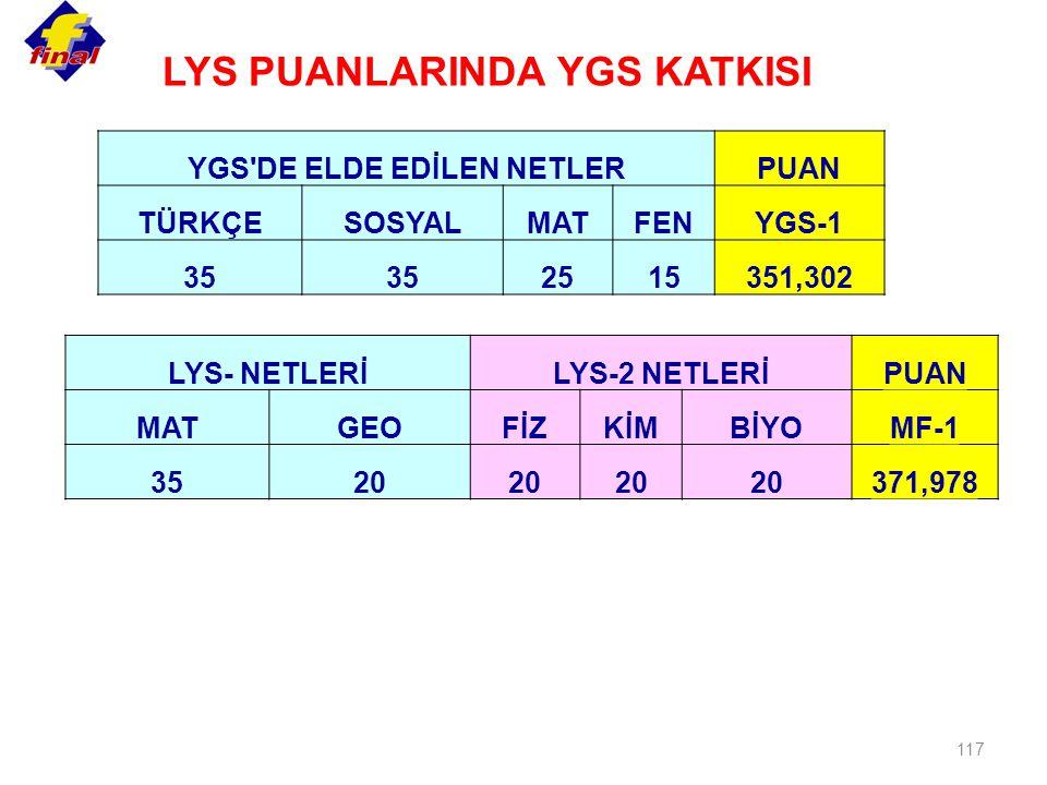 LYS PUANLARINDA YGS KATKISI YGS DE ELDE EDİLEN NETLER