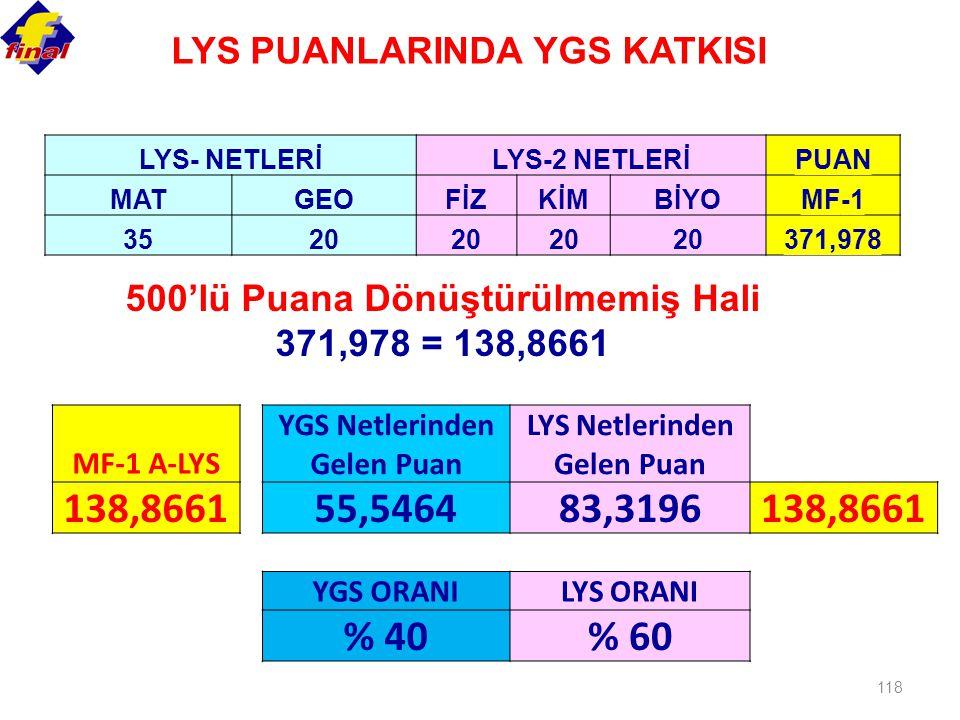 138,8661 55,5464 83,3196 % 40 % 60 LYS PUANLARINDA YGS KATKISI