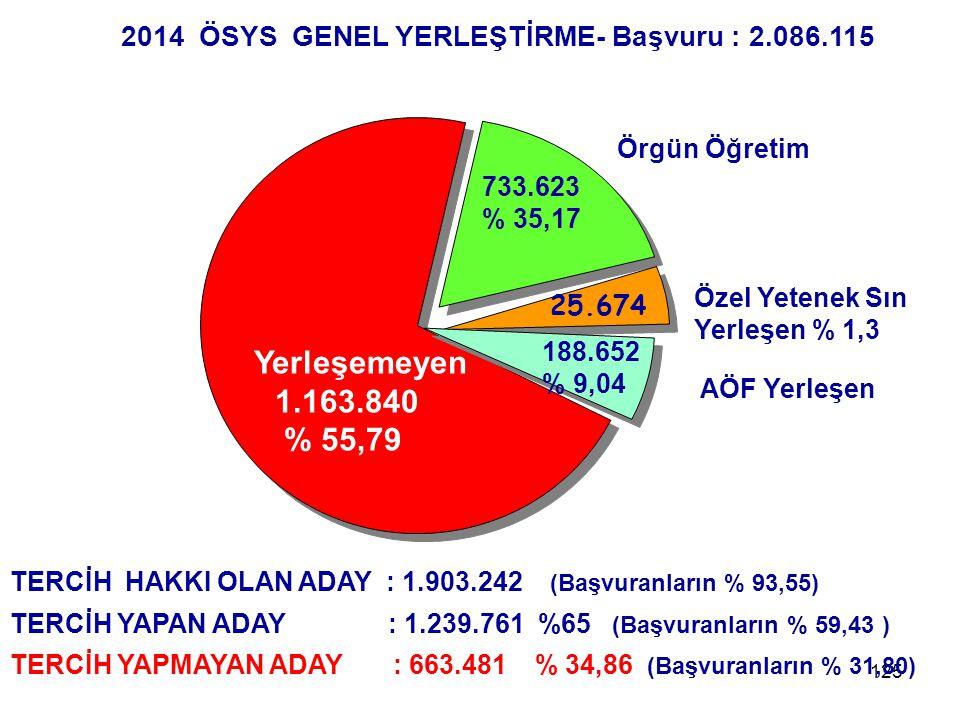 2014 ÖSYS GENEL YERLEŞTİRME- Başvuru : 2.086.115
