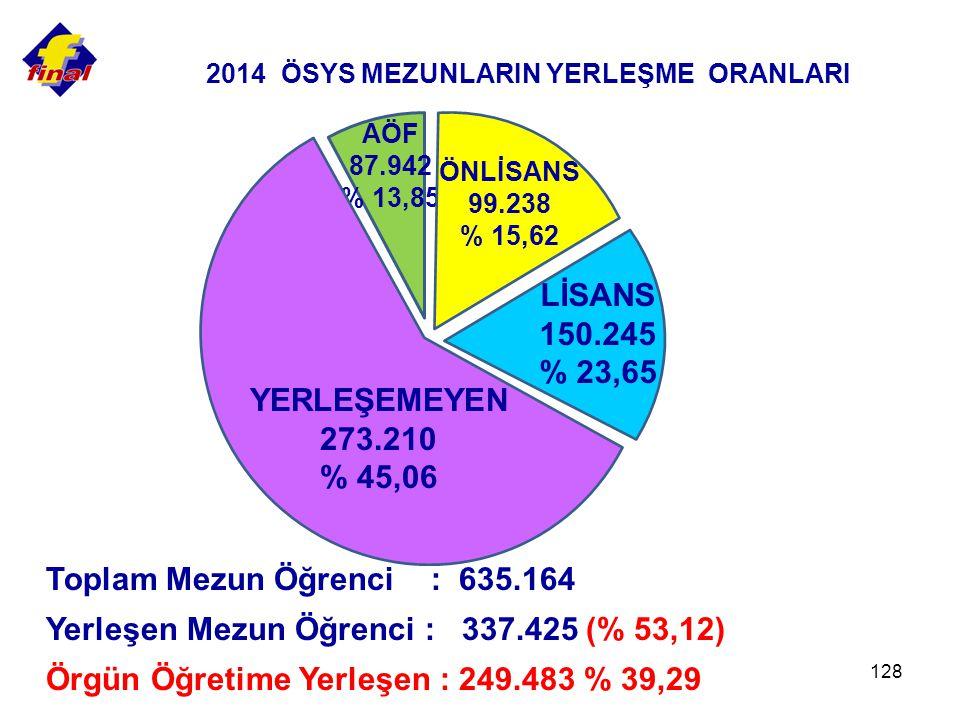 2014 ÖSYS MEZUNLARIN YERLEŞME ORANLARI