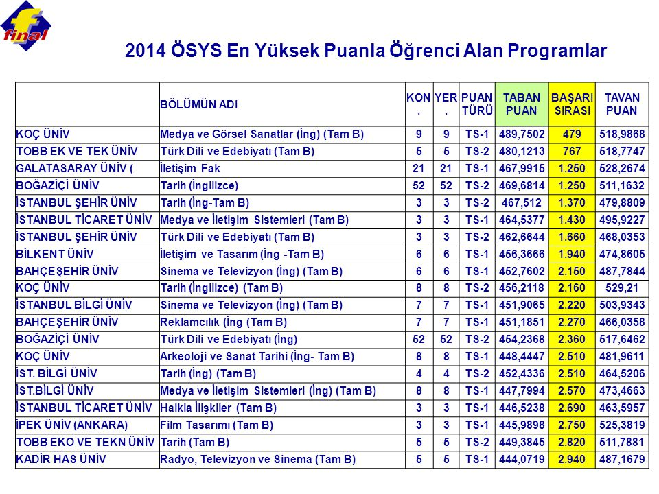 2014 ÖSYS En Yüksek Puanla Öğrenci Alan Programlar