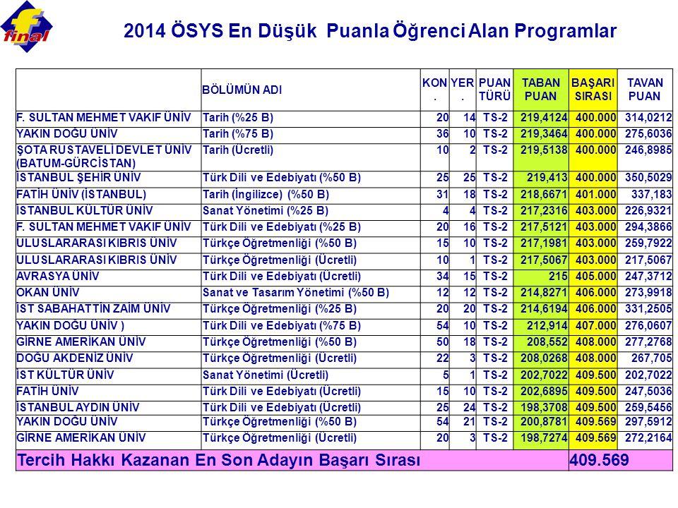 2014 ÖSYS En Düşük Puanla Öğrenci Alan Programlar