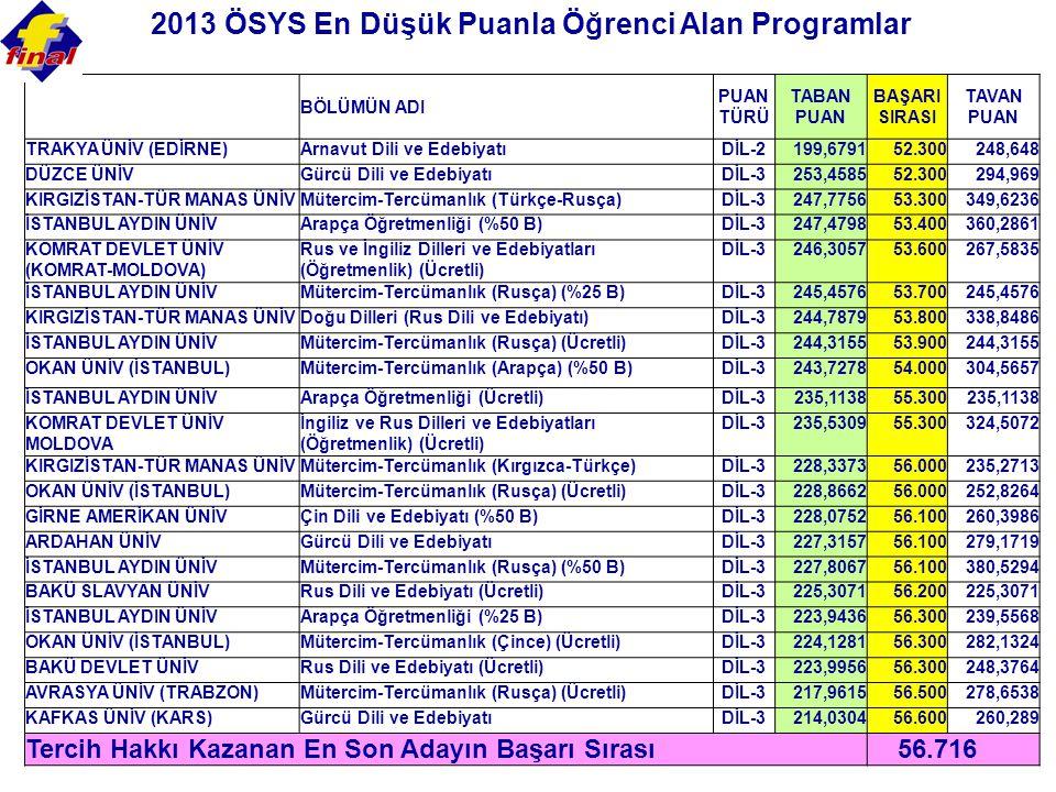 2013 ÖSYS En Düşük Puanla Öğrenci Alan Programlar