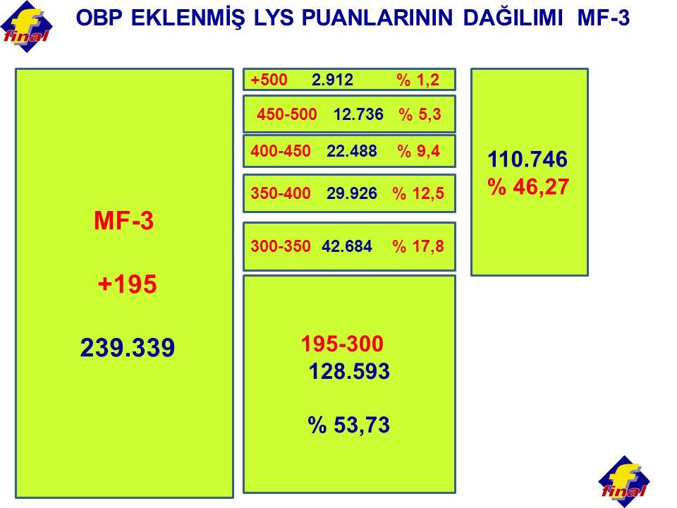 MF-3 +195 239.339 OBP EKLENMİŞ LYS PUANLARININ DAĞILIMI MF-3 110.746
