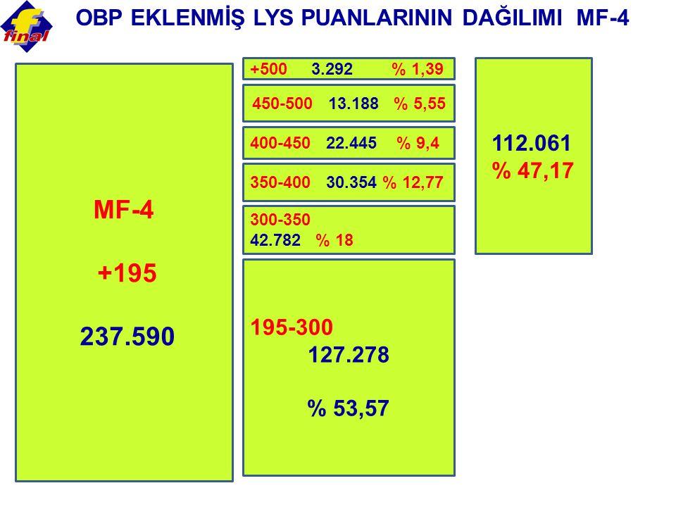 MF-4 +195 237.590 OBP EKLENMİŞ LYS PUANLARININ DAĞILIMI MF-4 112.061