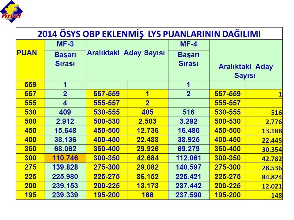 2014 ÖSYS OBP EKLENMİŞ LYS PUANLARININ DAĞILIMI Aralıktaki Aday Sayısı