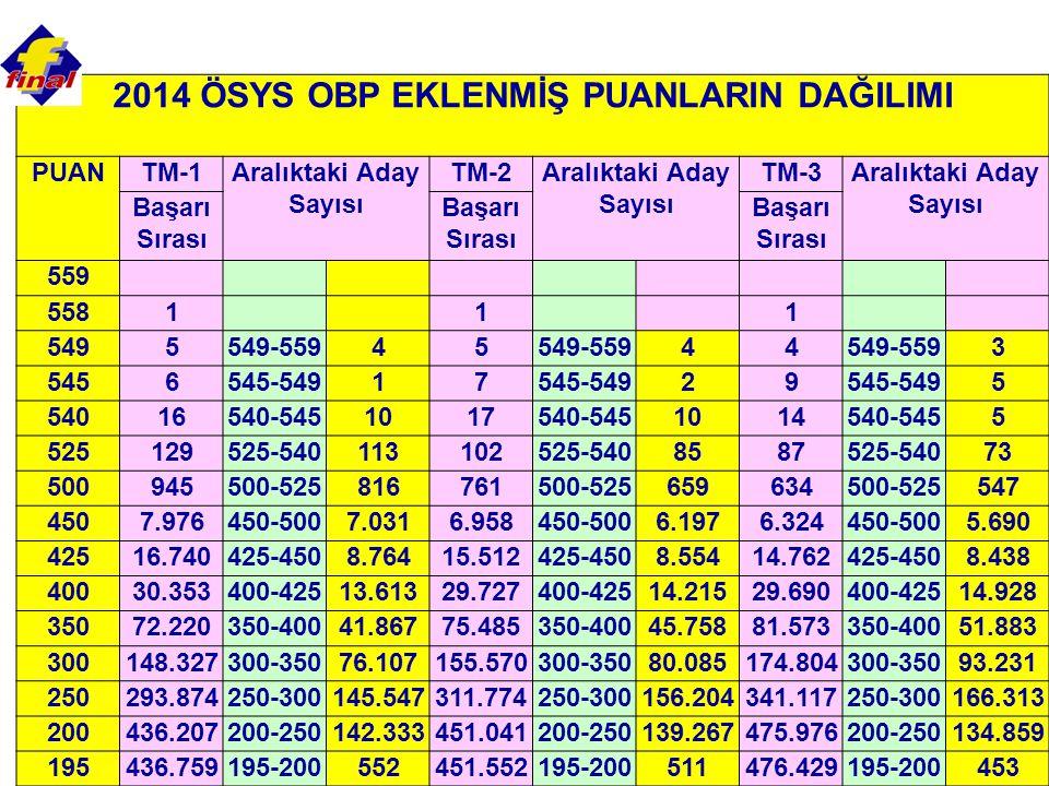 2014 ÖSYS OBP EKLENMİŞ PUANLARIN DAĞILIMI Aralıktaki Aday Sayısı