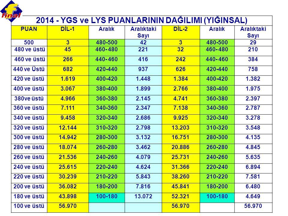 2014 - YGS ve LYS PUANLARININ DAĞILIMI (YIĞINSAL)