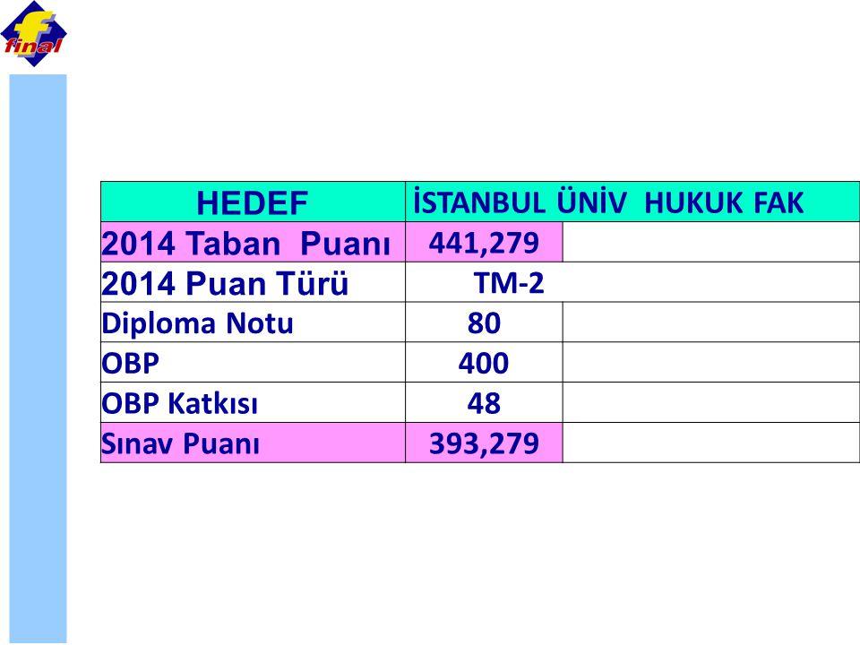 İSTANBUL ÜNİV HUKUK FAK 2014 Taban Puanı 441,279 2014 Puan Türü TM-2